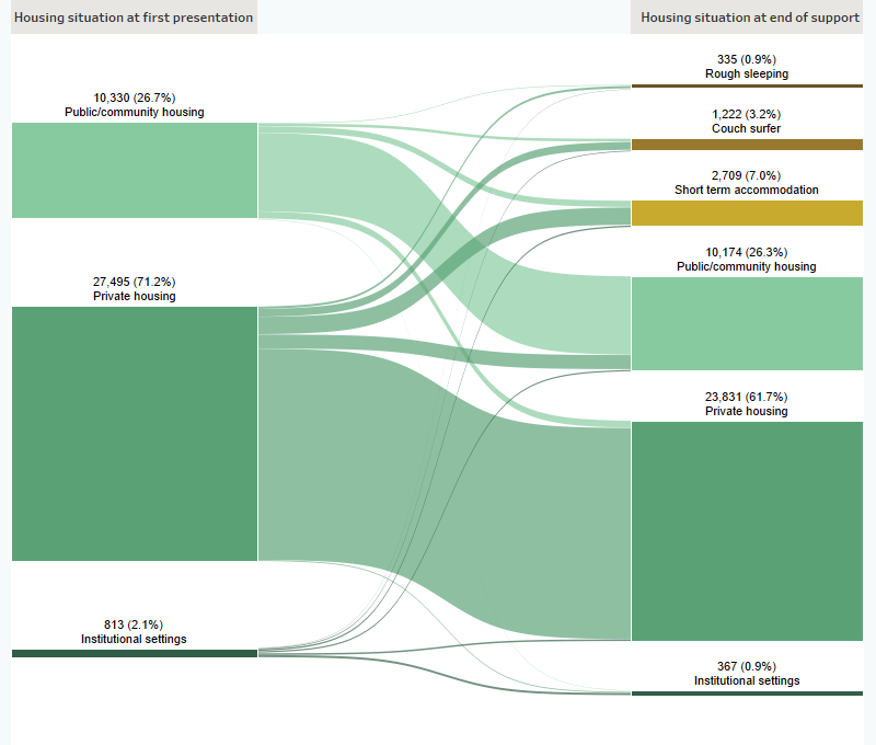 This Sankey diagram shows the housing situation (including rough sleeping, couch surfing, short term accommodation, public/community housing, private housing and Institutional settings) of clients who have experienced family and domestic violence with closed support periods at first presentation and at the end of support. In 2019–20 at the beginning of support, of those at risk of homelessness, 71%25 were in private housing. At the end of support, 62%25 of clients were in private housing and 26%25 were in public or community housing. A total of 11%25 of clients were homeless.