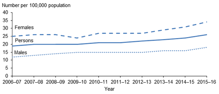 Figure 1 shows that the rate of hospitalisations where bronchiectasis was the principal diagnosis has increased steadily since 2006–07 to 2015–16.
