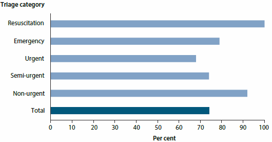 Bar chart showing the proportion of patients seen on time according to their triage category in 2014-15. Most were seen on time, with 'urgent' being the triage category with the lowest proportion of patients seen on time (nearly 70%25).