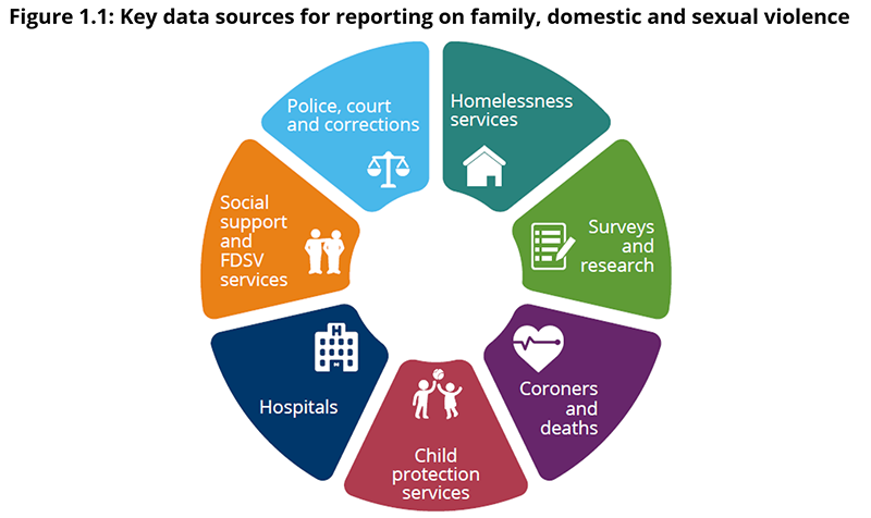 Figure 1.1: Data sources for measuring family, domestic and sexual violence  The data sources used by this report are: Police, court, connections data, Homelessness services data,	Survey and research data,	Coronial and death data, Hospitals data, Social support and FDSV services
