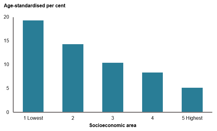This column chart shows that the proportion of females who are daily smokers increases as socioeconomic are decreased. Females in the lowest socioeconomic areas are 4 times as likely to smoke daily as females in the highest socioeconomic areas (19.3%25 and 5.2%25, respectively).