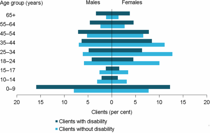 Figure DIS.1: Clients by severe or profound core activity limitation status, by age and sex, 2016–17. The grouped horizontal population pyramid shows that clients with disability were more likely than the general SHS population to be aged over 45. There were similar proportions of male and female clients with disability in most age groups.