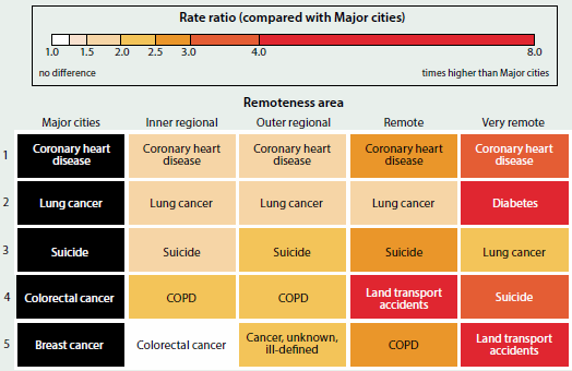 Figure showing the top five leading causes of premature death by remoteness area in 2011-2013. Coronary heart disease was the leading cause in major cities, inner regional, outer regional, remote, and very remote areas.
