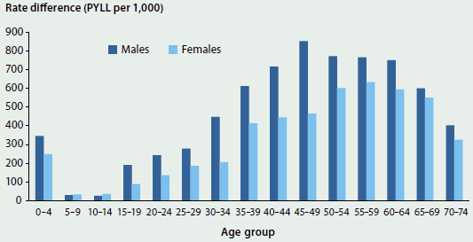 Column graph comparing the rate difference in potential years of life lost between Indigenous and non-Indigenous males and females in 2009-2013. The rate difference is greater for males for most of life, peaking at around 850 per 1000 for males aged 45-49.