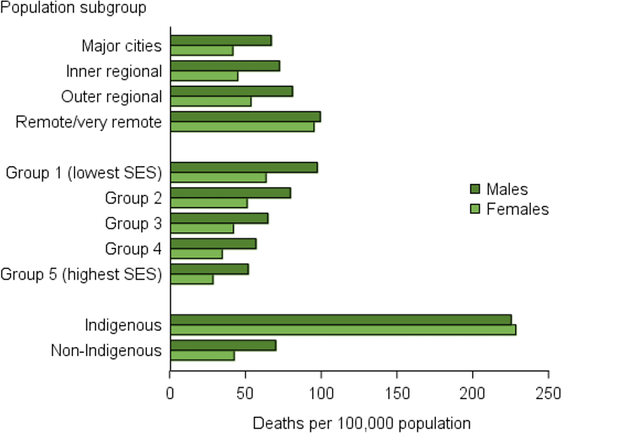 The horizontal bar chart shows that in 2013–2015, death rates with diabetes as an underlying or associated cause were around twice as high in Remote/Very remote areas compared to Major cities. Diabetes death rates  in the lowest socioeconomic group (group 1) were considerably higher than in the highest socioeconomic group (group 5). Rates were also higher in Indigenous Australians compared with their non-Indigenous counterparts ─ almost 6 times as high for Indigenous females and 3 times as high for Indigenous males.