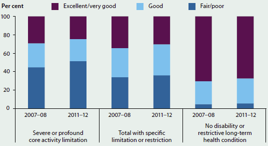 Stacked column graph showing the proportion of people aged 15-64 who self-assessed their health to be excellent/very good, good, or fair/poor in 2007-08 and 2011-12, by disability status. Fewer people rated their health as excellent/very good in 2011-12 than in 2007-08. Most people with a severe or profound core activity limitation rated their health as fair/poor (around 40-50%25).