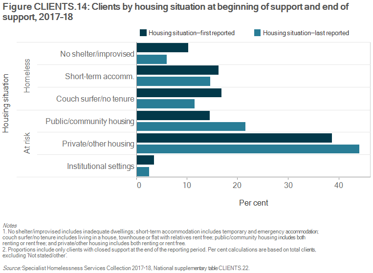 Figure CLIENTS.14 Clients by housing situation at beginning of support and end of support, 2017–18. The grouped horizontal bar graph shows the proportion of clients in different housing situations, from first to last reported. Improvements in housing situations of clients are shown by increases in private/ other housing and public or community housing (5%25 and 7%25, respectively) at the end of support, offset by decreases in the homeless categories, no shelter or improvised/inadequate dwelling, and couch surfing or no tenure (4%25 and 5%25, respectively) situations.