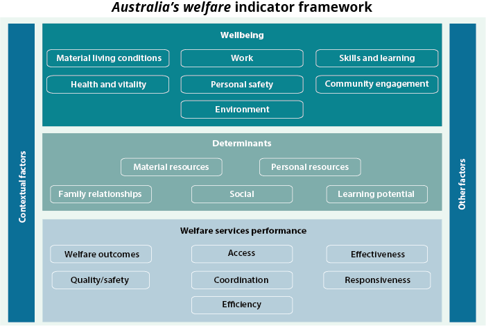 Graphic showing Australia's welfare indicator framework. Wellbeing, determinants, and welfare services performance are framed by contextual factors and other factors. For wellbeing, the main themes are: material living conditions, work, skills and learning, health and vitality, personal safety, community engagement, and environment. For determinants, the main themes are: material resources, personal resources, family relationships, social, and learning potential. For welfare services performance, the main themes are: welfare outcomes, access, effectiveness, quality/safety, coordination, responsiveness, and efficiency.
