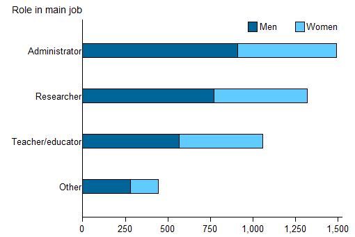Horizontal bar chart showing for men and women; role in main job on the y axis; number (0 to 1,500) on the x axis.