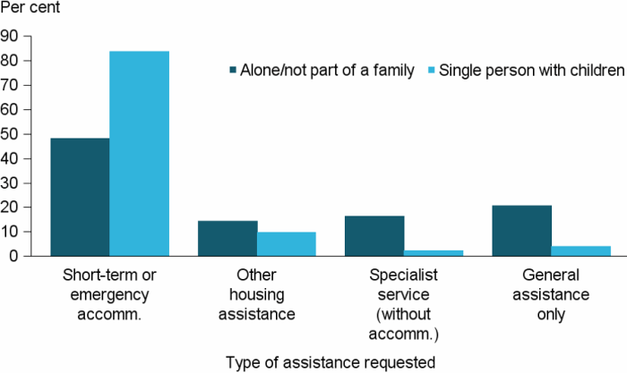 Figure UNASSISTED.3: Proportion of unassisted requests for services by single person and single people with children, by service type, 2016–17. The vertical bar graph shows that for both single persons alone and single persons with children, short-term or emergency accommodation was by far the most common request that was not able to be met. Other requests which were not able to be met included other housing assistance, specialist service (without accommodation) and general assistance only.