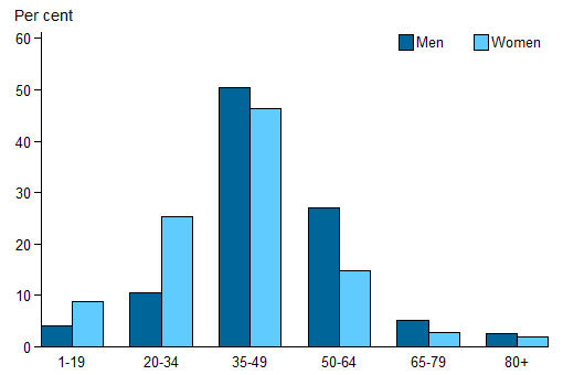 Vertical bar chart showing for men, women;  per cent (0 to 60) on the y axis; age (1-19 to 80plus) on the x axis.