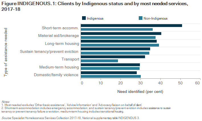 Figure INDIGENOUS.1: Clients by Indigenous status and by most needed services, 2017–18. The horizontal bar graph compares Indigenous and non-Indigenous clients highlighting that Indigenous clients were much more likely to require assistance for short-term or emergency accommodation (51%25 for Indigenous and 36%25 for Non-Indigenous), and material aid/brokerage (40%25 for Indigenous and 38%25 for Non-Indigenous). For long-term housing, medium-term housing and assistance to sustain tenancy or prevent tenancy failure or eviction, there were levels of need for both Indigenous and non-Indigenous clients.
