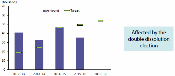 Figure 1.5 compares the number of downloads of the AIHW's Australia's health product by visitors to the AIHW website for each of 4 years to 2015–16 with targets that had been set for each year. The number has varied up and down over the 4-year period, most recently down. Each target was met, except that for the most recent year, 2015–16, when the number of downloads was markedly short of the target. Data are available in Table A8.8.