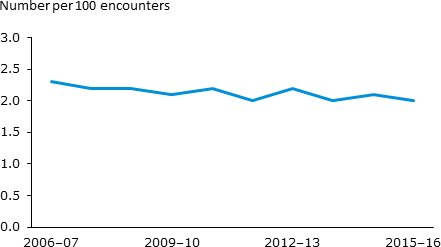 The horizontal line chart shows that between 2006–07 and 2015–16, the estimated rate of general practice encounters for asthma declined slightly from 2.3 to 2.0 per 100 encounters.
