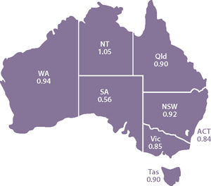 Map of australia showing state and territory SAB cases (Tas 0.90, Vic 0.85, ACT 0.84, NSW 0.92, Qld 0.90, NT 1.05, SA 0.56, WA 0.94)