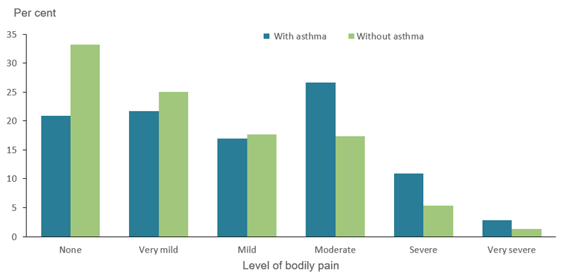 The bar chart shows pain experienced by people aged 18 and over with and without asthma in 2017–18. People with asthma in this age group were more likely to experience moderate (27%25 and 17%25, respectively), severe (11%25 and 5.4%25, respectively) and very severe (2.8%25 and 1.3%25, respectively) bodily pain compared with those without asthma.
