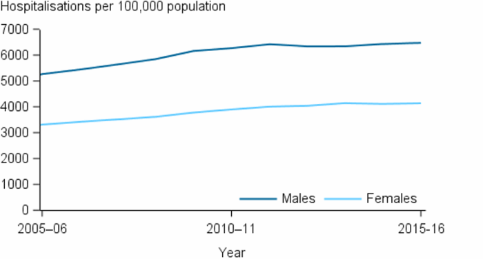 The line chart shows that between 2005–06 and 2015–16, the number of regular dialysis hospitalisations (as a principal diagnosis) increased. Rates have been consistently higher for males than females over this period.