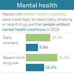 Mental health: People with mental health conditions were more likely to report daily smoking or recent drug use than people without mental health conditions in 2019.