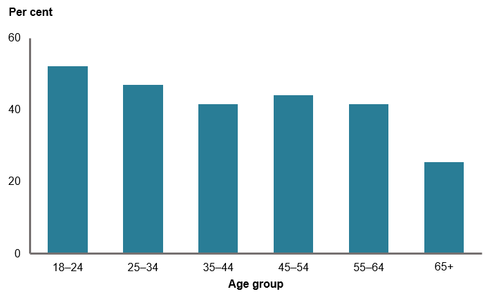 This column chart shows the proportion of women who were sufficiently physically active generally declines with age, decreasing from 52%25 of women aged 18–24 to 26%25 of women aged 65 years and over.