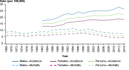 This line chart presents the estimated age-standardised incidence (solid line) and mortality (dashed line) rates (per 100,000) of cancer name for males (blue), females (purple) and persons (green) over the period 1982–2013 for incidence and 1968–2014 for mortality. The age standardised incidence and mortality rates, expressed per 100,000 persons, are shown on the primary (left) y-axis. Years from 1968 to 2014 are presented on the x-axis.