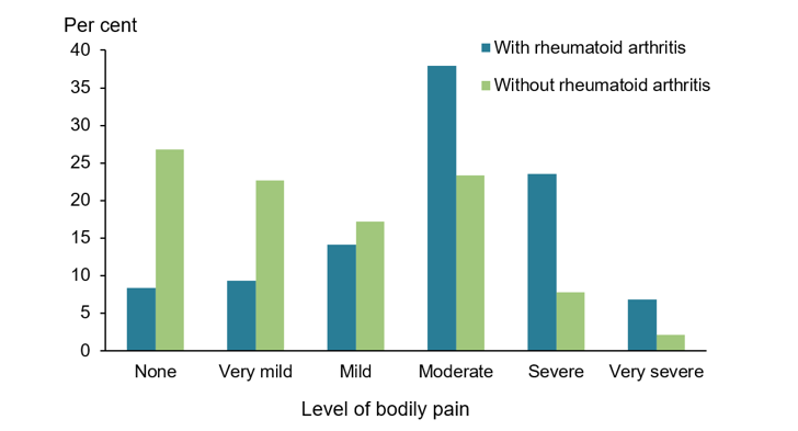 The vertical bar chart shows that, people aged 45 and over with rheumatoid arthritis were more likely to describe their pain as very severe (7%25), severe (24%25), or moderate (38%25) than people without rheumatoid arthritis (2%25, 8%25, and 23%25 respectively). People with rheumatoid arthritis were less likely to describe their pain as mild (14%25) or very mild (9%25) compared with those without rheumatoid arthritis (17%25 and 23%25 respectively).