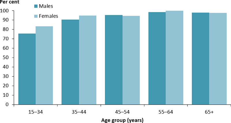The vertical bar chart shows the percentage of Indigenous people aged 15 and over with diabetes who had their blood glucose checked in the previous 12 months, by age group and sex. The percentage was greater than 75%25 across all age groups. The lowest proportion was among males (76%25) and females (83%25) aged 15–34 years.