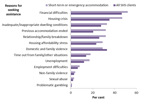 Horizontal bar showing for (short-term or emergency accommodation, all SHS clients per cent (0 to 60_ on the axis; reasons for seeking assistance on the Y axis.