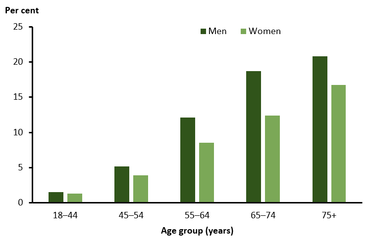 The bar chart shows the increasing prevalence of diabetes in 2017–18 by age group from 1.5%25 for males and 1.3%25 for females in the 18–44 age group to 21%25 and 17%25 for males and females, respectively in the 75+ age group. The prevalence of diabetes was higher for males than females in all age groups.