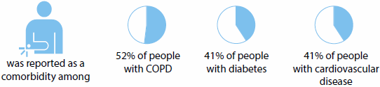 Series of graphics indicating that cardiovascular disease was reported as a comorbidity among 63%25 of people with diabetes, 51%25 of people with cancer, and 49%25 of people with COPD.