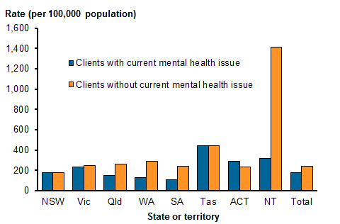 Vertical bar chart showing the rate of SHS clients with and without a current mental health issue by state/territory, for residential services in 2015–16. Clients with a current mental health issue: NSW 178.0; Vic 235.7; Qld 148.3; WA 129.6; SA 111.8; Tas 444.1; ACT 290.5; NT 319.5; Total 175.8. Clients without a current mental health issue: NSW 181.9; Vic 247.8; Qld 265.7; WA 291.6; SA 239.0; Tas 444.4; ACT 233.9; NT 1,413.7; Total 244.8. Refer to Table SHS.1