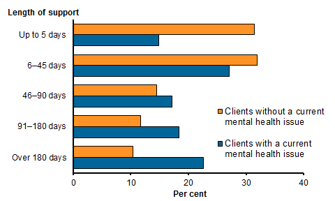 Horizontal bar chart showing the per cent of SHS clients with and without a current mental health issue by the length of support provided in 2015–16. Clients with a current mental health issue: up to 5 days 14.8%25, 6–45 days 27.1%25, 46–90 days 17.1%25, 91–180 days 18.3%25, over 180 days 22.6%25. Clients without a current mental health issue: up to 5 days 31.5%25, 6–45 days 31.9%25, 46–90 days 14.5%25, 91–180 days 11.8%25, over 180 days 10.3%25. Refer to Table SHS.9.