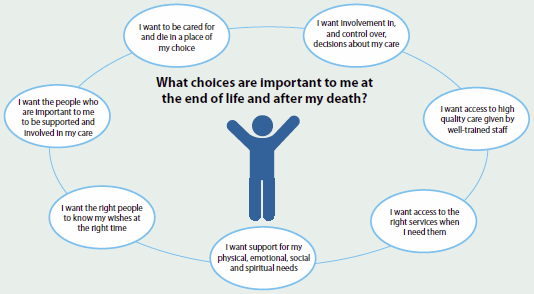 A graphic asking 'What choices are important to me at the end of life and after my death?'. Answers given include: I want to be cared for and die in a place of my choice, I want access to high quality care given by well-trained staff, and I want access to the right services when I need them.