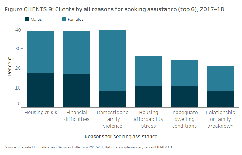 Figure CLIENTS.9 Clients by all reasons for seeking assistance (top 6), 2017–18. The stacked vertical bar graph shows the most common reasons for seeking assistance for male and female clients. Domestic and family violence was the most common reason for seeking assistance (39%25). It also showed the greatest divergence in proportions with females reporting this reason about 4 times more often than males. Housing crisis and financial difficulties were the two other most common reasons and similar proportions of males and females reported these.