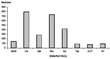 Vertical bar chart showing number on y-axis and state/territory on y-axis.