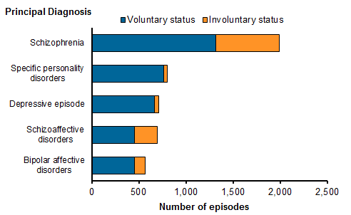 Stacked horizontal bar chart showing the number of residential episodes for the 5 most commonly reported principal diagnoses, by mental health legal status, voluntary or involuntary, 2015–16. Schizophrenia: involuntary 670 and voluntary 1319, Schizoaffective disorders: involuntary 244 and voluntary 454, Bipolar affective disorders: involuntary 116 and voluntary 452, Depressive episode: involuntary 48 and voluntary 665 and Specific personality disorders: involuntary 38 and voluntary 762.  Refer to table RMHC.11
