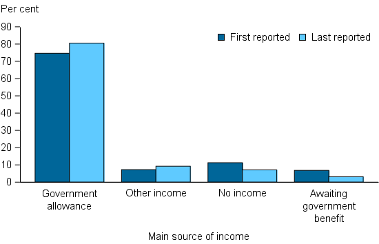 Figure CLIENTS.16 Clients in closed support periods and who needed assistance relating to securing an income, by main source of income at beginning of support and at end of support, 2014–15. The grouped column graph shows that the main source of income for the vast majority of clients seeking assistance was a government allowance (about 75%25). Following support this proportion increased to about 85%25 of clients with lower proportions awaiting government benefits (3%25) or with no income (7%25).