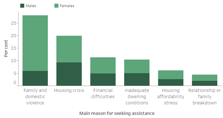 Figure CLIENTS.9. Clients by main reason for seeking assistance (top 6), 2018–19. The staked vertical bar graph shows the most common main reasons for seeking assistance for male and female clients. Family and domestic violence (28%25) was the most common main reason for seeking assistance, followed by housing crisis (20%25). Financial difficulties and inadequate dwelling conditions were the next most common main reasons for seeking assistance.