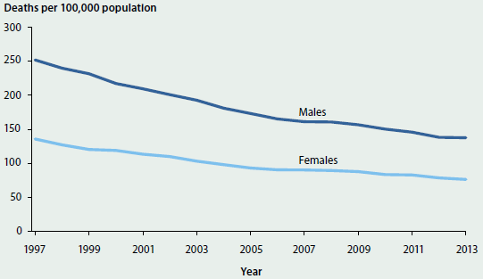 Line chart showing the trending decrease in the number of potentially avoidable deaths per 100000 population for males and females from 1997-2013. In 2013, the number of potentially avoidable deaths was around 150 per 100000 population for men and 80 for women.