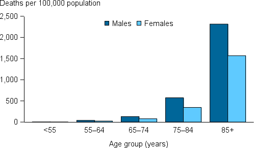 The vertical bar chart shows that in 2014, CKD deaths (as the underlying and/or associated cause) increased rapidly from age 75 for both males & females. Rates were highest in those aged 85 & over for both males & females (2,315 & 1,569 per 100,000), which was  4 times the rate for males & 5 times as the rate for females aged 75–84 years (574 & 346 per 100,000). Males had consistently higher rates than females across all age groups.