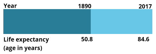 This stacked bar chart shows that life expectancy at birth for Australian females born in 1881–1890 was 50.8 years and 84.6 years for females born in 2015–17 (34 years longer).
