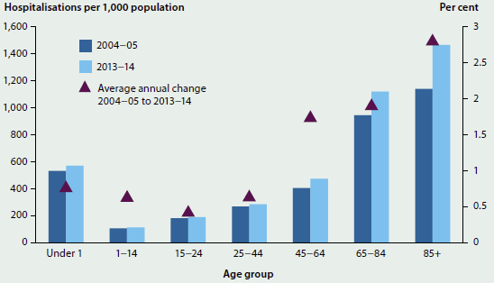 Column graph showing the number per 1000 population and rate of hospitalisations by age in 2004-05 and 2013-14, as well as the average annual change. Hospitalisations were greatest for those aged 85+