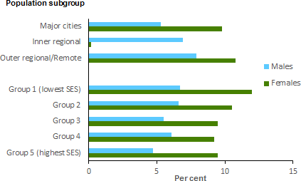 The horizontal bar chart shows that rates were relatively similar in the prevalence of osteoarthritis between Major cities, Inner regional areas, and Outer regional/Remote Australia. People living in the lowest socioeconomic group (group 1) were more likely to have osteoarthritis compared with those in the highest socioeconomic group (group 5) (9.5%25 and 7.2%25 respectively).