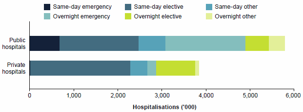 This is a horizontal stacked bar chart showing that public hospitals accounted for about 92%25 of emergency admissions and 52%25 of same-day admissions, while private hospitals accounted for 59%25 of elective admissions, and 30%25 of overnight admissions. Data for this figure are available in Chapter 4 of Admitted patient care 2014-15: Australian hospital statistics.
