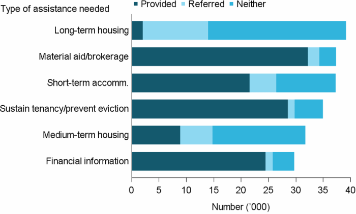 Figure MH.3: Clients with a current mental health issue, by top 6 most needed services and service provision status, 2016–17. The stacked horizontal bar graph shows long-term housing, material aid and brokerage and short-term or emergency accommodation were the most needed services. Those requesting long-term housing were unlikely to receive it (just 5%25), while nearly three-fifths (58%25) of those requesting short-term or emergency accommodation received it.