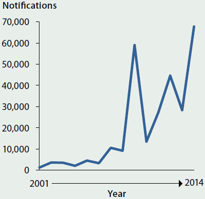 Line chart showing the trending increase in influenza notifications in Australia from 2001-2014. In 2014 notifications were at an all-time high at around 70000.