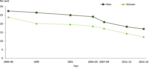 This is a line graph comparing the age-standardised prevalence of daily smoking for males and females from 1989–90 to 2014–15. The chart shows the prevalence of daily smoking decreased between 1989–90 and 2014–15 from 27.4%25 to 17.0%25 for men and 23.8%25 to 12.4%25 for women. The prevalence of daily smoking is higher for men than women across all years.