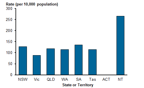 Vertical bar chart showing the rate of mental health-related emergency department presentations in public hospitals per 10,000 population by state or territory in 2015–16. NSW had a rate of 127.8 per 10,000 population, Vic 88.7, QLD 118.5, WA 114.5, SA 135.1, Tas 114.5, ACT n.a. and NT 265.8. Refer to Table ED.5