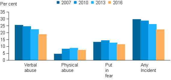 This vertical bar graph shows the proportion of people who experienced being verbally abused, physically abused, put in fear by someone under the influence of alcohol and any incident. The proportion who experienced verbal abuse has continued to decline since 2007 (from 25.4%25 to 18.7%25). The proportion being put in fear increased from 2007 to 2010 (13.1%25 to 14.3%25) but has declined since to 11.4%25 in 2016. The proportion experience physical abuse increased from 2007 to 2013 (from 4.5%25 to 8.7%25), before declining in 2016 (7.3%25). Overall, the figure shows that the proportion of people experiencing any alcohol-related incident has fallen from 29.6%25 in 2007 to 22.2%25 in 2016.