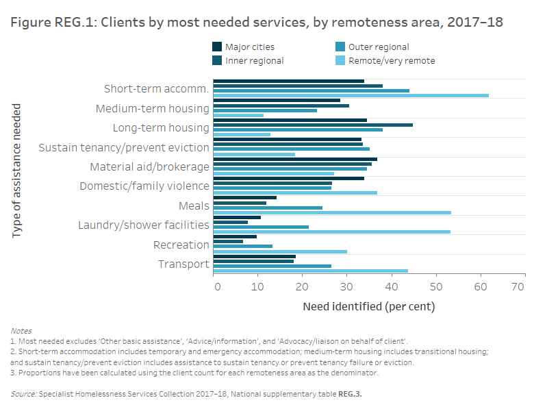 Figure REG.1: Clients by most needed services, by remoteness area, 2017–18. The horizontal bar graph shows clients in outer regional, and remote and very remote areas were more likely to require assistance for short-term or emergency accommodation, but less likely to need medium-term or transitional housing than clients in Major cities and Inner regional areas. For general services, those in outer regional, and remote and very remote areas were more likely to require assistance for transport, recreation, meals, and laundry and shower facilities.