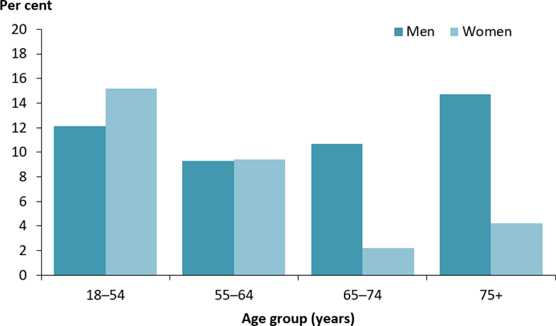 The vertical bar chart shows the prevalence of vision loss caused by diabetes, by age group and sex. The proportion of females with diabetes related vision loss was greatest among those aged 18–54 years (15%25). Among men, it was highest among those aged 75 years and older (15%25).